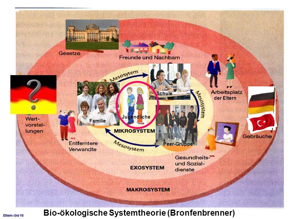 Eltern-Uni 10 Familie Schule Jugendliche Peer-Gruppe Eltern-Uni 10 Bio-ökologische Systemtheorie (Bronfenbrenner) der Eltern