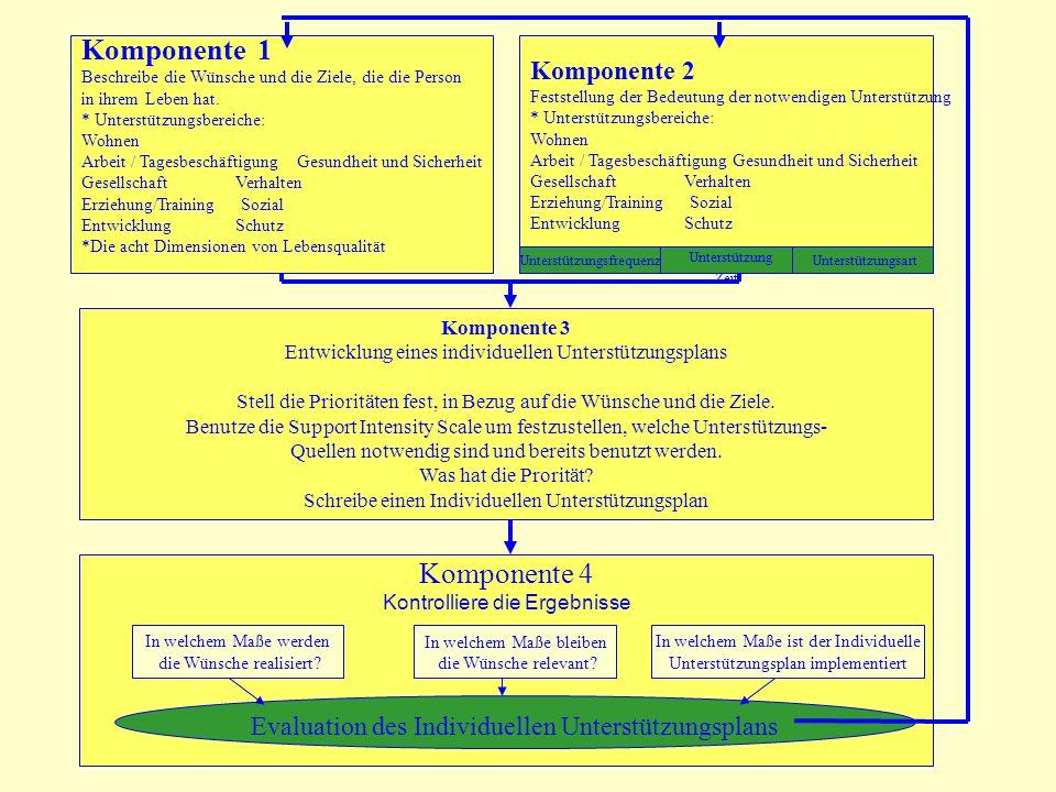 Komponente 1 Beschreibe die Wünsche und die Ziele, die die Person in ihrem Leben hat. * Unterstützungsbereiche: Wohnen Arbeit / Tagesbeschäftigung Ges