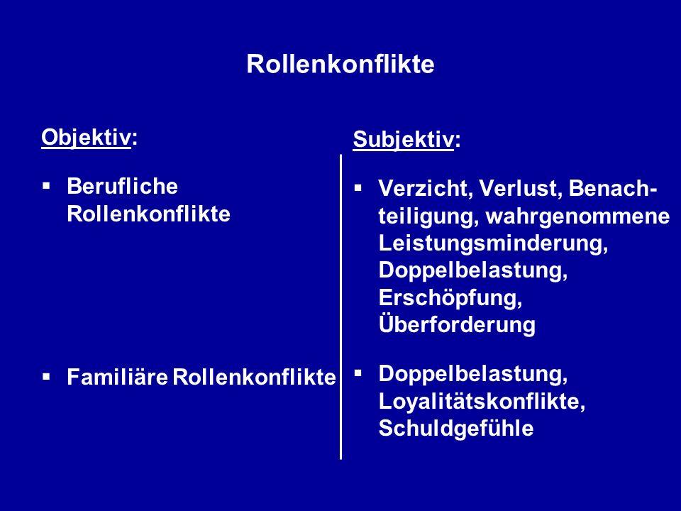 Rollenkonflikte Objektiv: Berufliche Rollenkonflikte Familiäre Rollenkonflikte Subjektiv: Verzicht, Verlust, Benach- teiligung, wahrgenommene Leistung