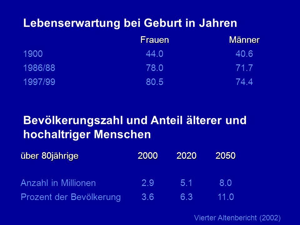 Lebenserwartung bei Geburt in Jahren FrauenMänner 190044.040.6 1986/8878.071.7 1997/9980.574.4 Bevölkerungszahl und Anteil älterer und hochaltriger Me