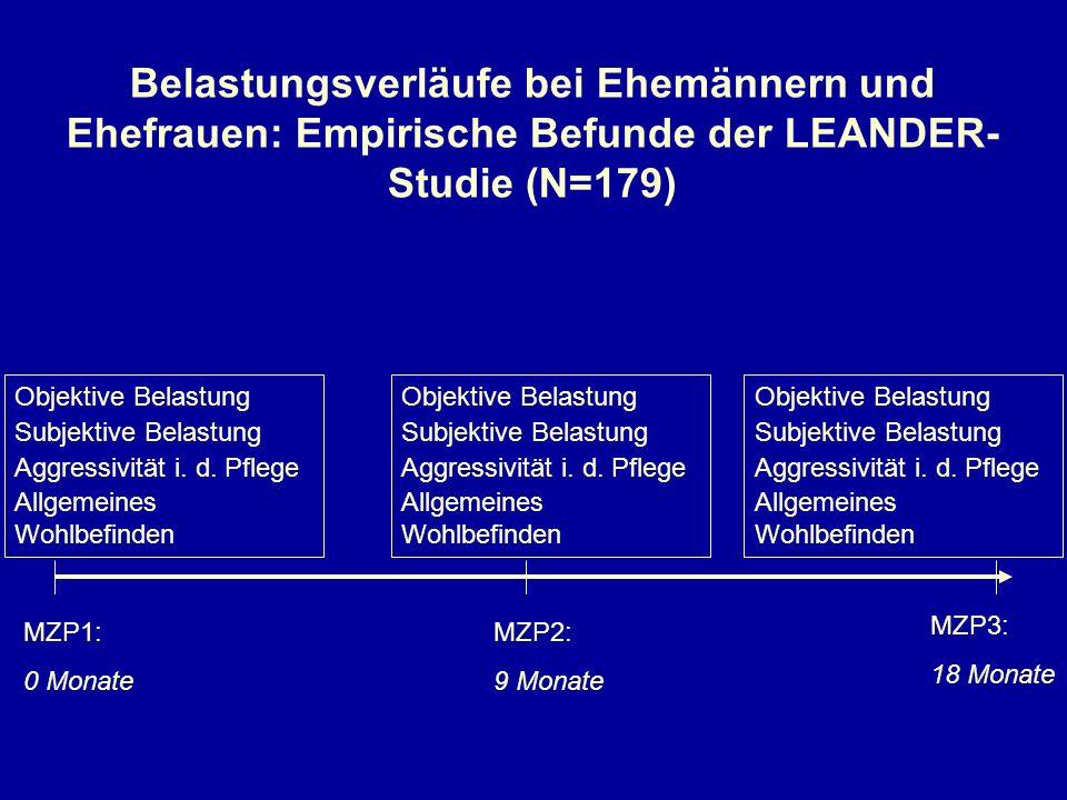 Belastungsverläufe bei Ehemännern und Ehefrauen: Empirische Befunde der LEANDER- Studie (N=179) MZP1: 0 Monate MZP2: 9 Monate MZP3: 18 Monate Objektiv