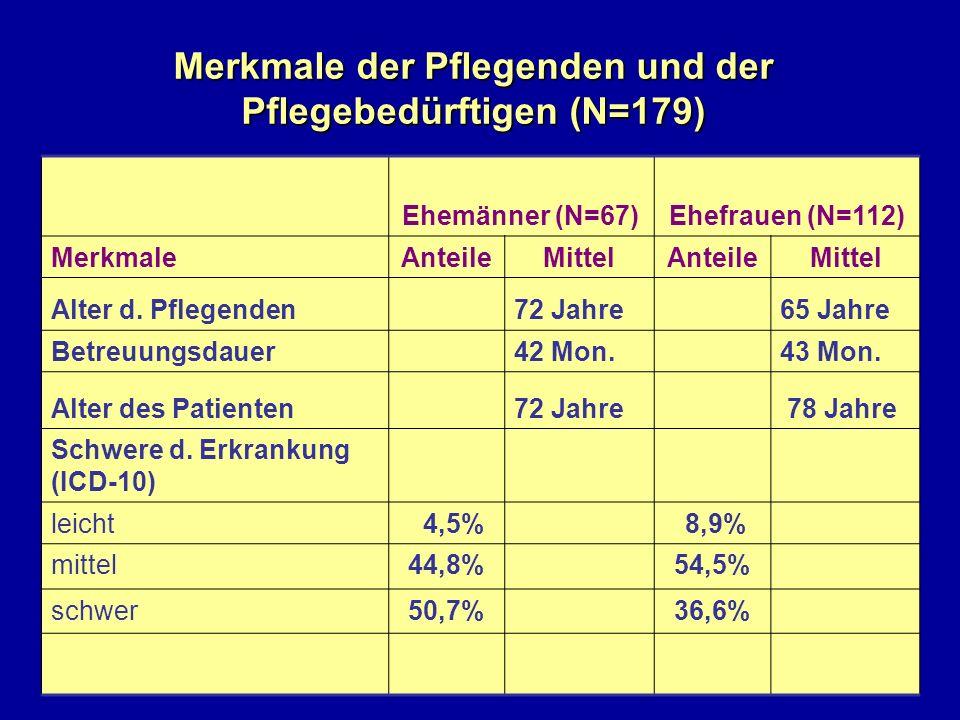 Merkmale der Pflegenden und der Pflegebedürftigen (N=179) Ehemänner (N=67)Ehefrauen (N=112) MerkmaleAnteileMittelAnteileMittel Alter d. Pflegenden72 J