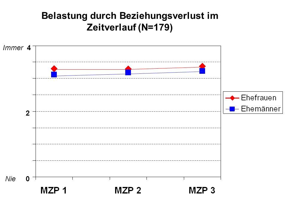 Nie 0 Immer 4 Belastung durch Beziehungsverlust im Zeitverlauf (N=179) 2