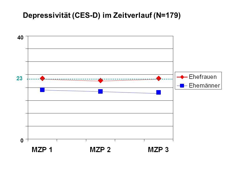 0 40 Depressivität (CES-D) im Zeitverlauf (N=179) 23