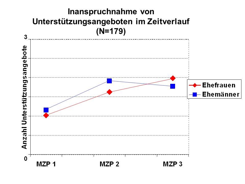 0 3 Inanspruchnahme von Unterstützungsangeboten im Zeitverlauf (N=179)