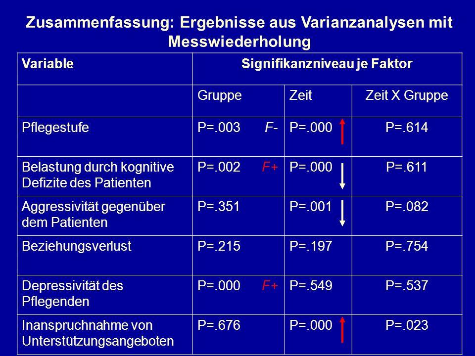 VariableSignifikanzniveau je Faktor GruppeZeitZeit X Gruppe PflegestufeP=.003 F-P=.000P=.614 Belastung durch kognitive Defizite des Patienten P=.002 F