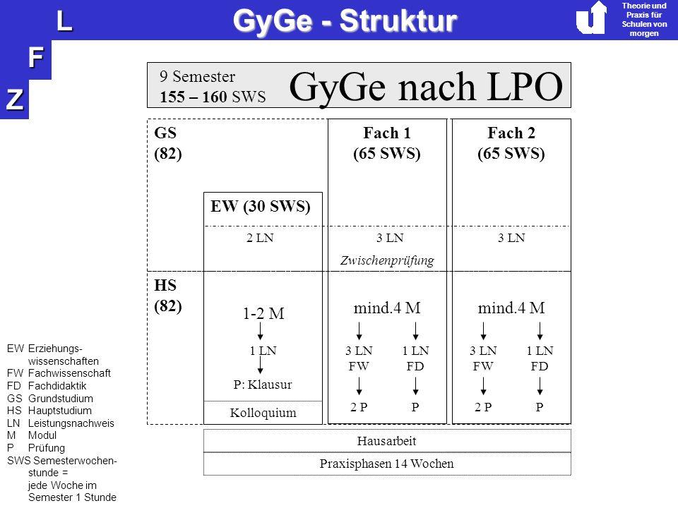 Z F L Theorie und Praxis für Schulen von morgen GyGe - Struktur GyGe nach LPO 9 Semester 155 – 160 SWS Fach 1 (65 SWS) Fach 2 (65 SWS) EW (30 SWS) 1-2 M mind.4 M 1 LN3 LN FW 1 LN FD P: Klausur 2 PP Hausarbeit mind.4 M 3 LN FW 1 LN FD 2 PP GS (82) HS (82) 2 LN3 LN Zwischenprüfung Kolloquium Praxisphasen 14 Wochen EW Erziehungs- wissenschaften FWFachwissenschaft FDFachdidaktik GSGrundstudium HSHauptstudium LNLeistungsnachweis MModul PPrüfung SWS Semesterwochen- stunde = jede Woche im Semester 1 Stunde