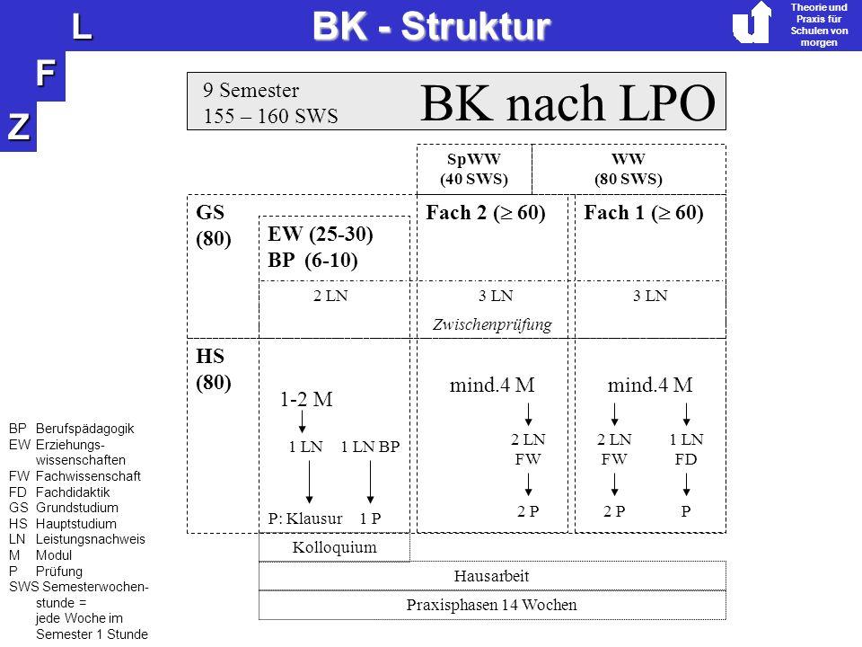 Z F L Theorie und Praxis für Schulen von morgen BK - Struktur BK nach LPO 9 Semester 155 – 160 SWS Fach 2 ( 60)Fach 1 ( 60) EW (25-30) BP (6-10) 1-2 M mind.4 M 1 LN 2 LN FW 1 LN FD P: Klausur 2 PP Kolloquium Hausarbeit mind.4 M 1 LN BP 2 LN FW 1 P 2 P GS (80) HS (80) Zwischenprüfung 2 LN3 LN WW (80 SWS) SpWW (40 SWS) Praxisphasen 14 Wochen BPBerufspädagogik EW Erziehungs- wissenschaften FWFachwissenschaft FDFachdidaktik GSGrundstudium HSHauptstudium LNLeistungsnachweis MModul PPrüfung SWS Semesterwochen- stunde = jede Woche im Semester 1 Stunde