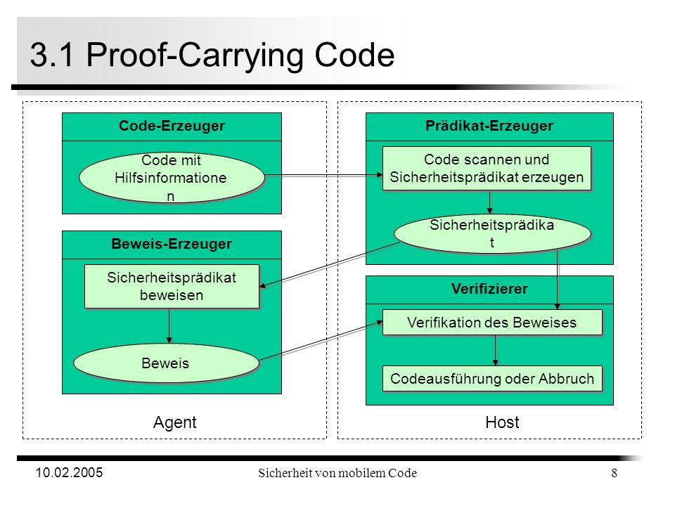 10.02.2005Sicherheit von mobilem Code 3.1 Proof-Carrying Code Motivation Code-Erzeuger ist dem Gast häufig nicht bekannt Angekündigte Funktionalität des Codes kann von Tatsächlicher abweichen Gast sollte sicher sein können, dass der Code nichts macht, was er nicht machen soll PCC-Session, um Funktionalität sicher zu stellen 7