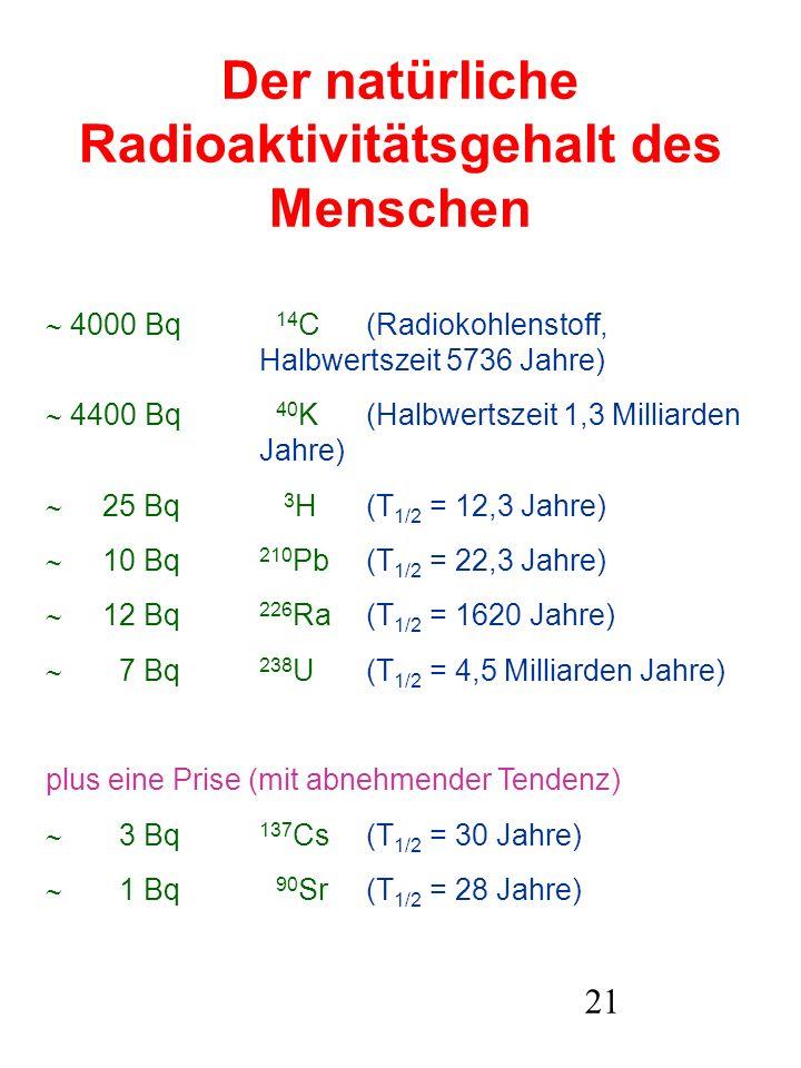 21 Der natürliche Radioaktivitätsgehalt des Menschen 4000 Bq 14 C(Radiokohlenstoff, Halbwertszeit 5736 Jahre) 4400 Bq 40 K(Halbwertszeit 1,3 Milliarde