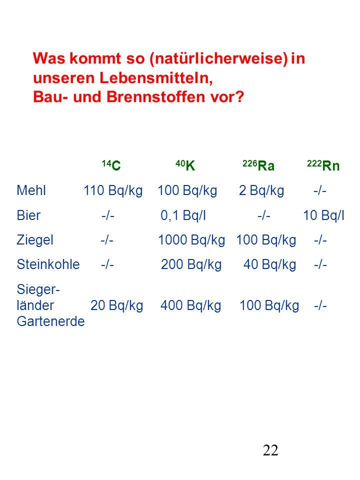 22 Was kommt so (natürlicherweise) in unseren Lebensmitteln, Bau- und Brennstoffen vor? 14 C 40 K 226 Ra 222 Rn Mehl 110 Bq/kg 100 Bq/kg 2 Bq/kg -/- B