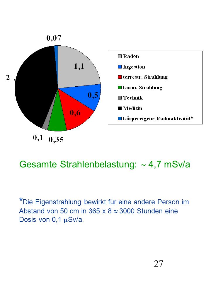 27 Gesamte Strahlenbelastung: 4,7 mSv/a * Die Eigenstrahlung bewirkt für eine andere Person im Abstand von 50 cm in 365 x 8 3000 Stunden eine Dosis vo