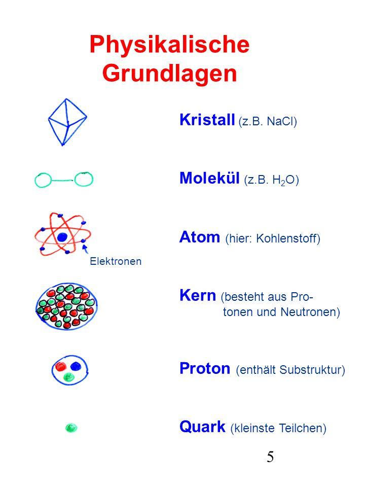 5 Physikalische Grundlagen Kristall (z.B. NaCl) Molekül (z.B. H 2 O) Atom (hier: Kohlenstoff) Kern (besteht aus Pro- tonen und Neutronen) Proton (enth