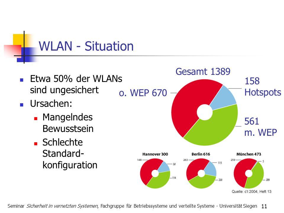 11 WLAN - Situation Etwa 50% der WLANs sind ungesichert Ursachen: Mangelndes Bewusstsein Schlechte Standard- konfiguration Seminar Sicherheit in vernetzten Systemen, Fachgruppe für Betriebssysteme und verteilte Systeme - Universität Siegen Gesamt 1389 o.