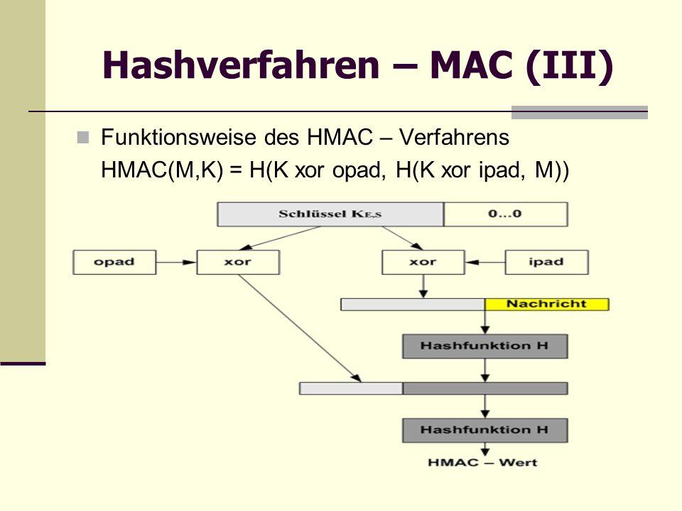 Hashverfahren – MAC (III) Funktionsweise des HMAC – Verfahrens HMAC(M,K) = H(K xor opad, H(K xor ipad, M))