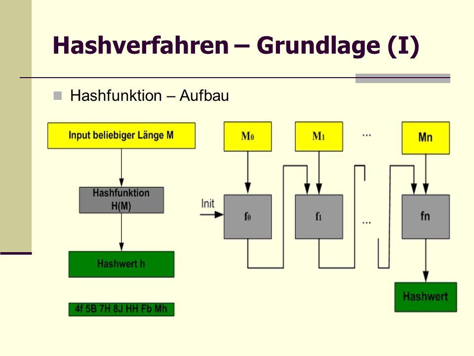 Hashverfahren – Grundlage (I) Hashfunktion – Aufbau