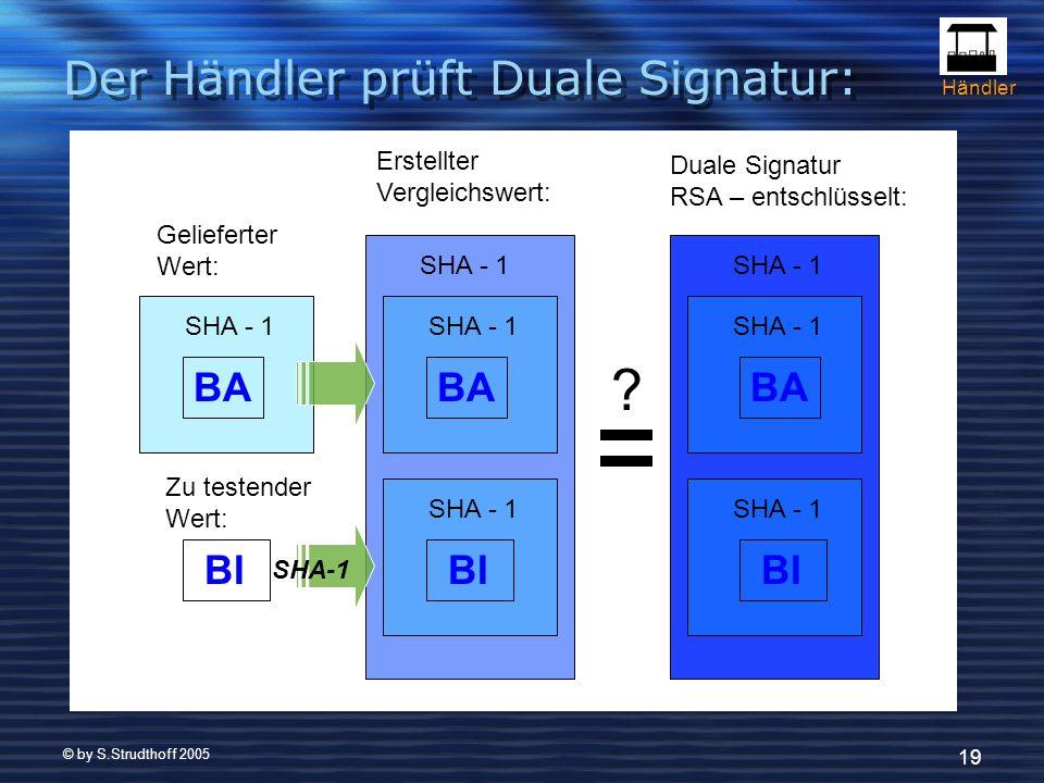 © by S.Strudthoff 2005 19 SHA - 1 BA BI SHA - 1 BA BI SHA - 1 BA BI Duale Signatur RSA – entschlüsselt: Erstellter Vergleichswert: Gelieferter Wert: Zu testender Wert: .