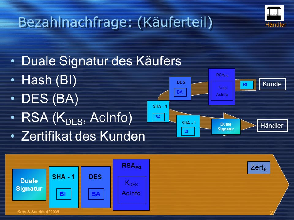 © by S.Strudthoff 2005 21 Bezahlnachfrage: (Käuferteil) Duale Signatur des Käufers Hash (BI) DES (BA) RSA (K DES, AcInfo) Zertifikat des Kunden Duale Signatur BA SHA - 1 BI SHA - 1 BA DES AcInfo K DES RSA PG Kunde Händler AcInfo K DES RSA PG BA DES BI SHA - 1 Duale Signatur Zert K BI Händler