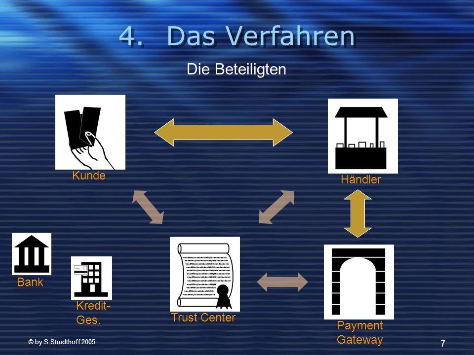 © by S.Strudthoff 2005 8 Anmeldung des Kunden: Kunde Kredit- gesellschaft Bank Trust Center Meldet sich Für SET an Reicht Antrag weiter Fordert Zertifikat an Zertifikatsbrief & Wallet