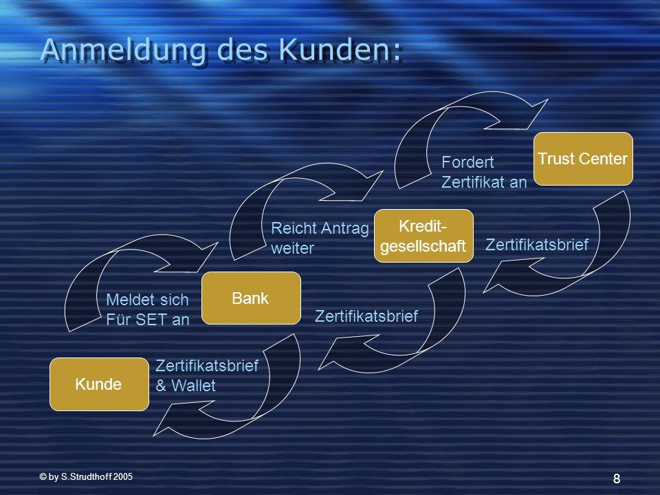 © by S.Strudthoff 2005 29 5.Die Zukunft SET ist Vergangenheit Neuester Ansatz: EMV – Chip auf Karten SET ähnelnde Verfahren mit Bezug auf den Chip