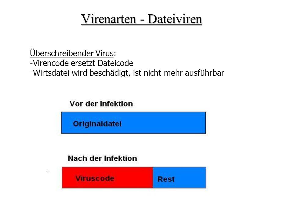 Überschreibender Virus: -Virencode ersetzt Dateicode -Wirtsdatei wird beschädigt, ist nicht mehr ausführbar