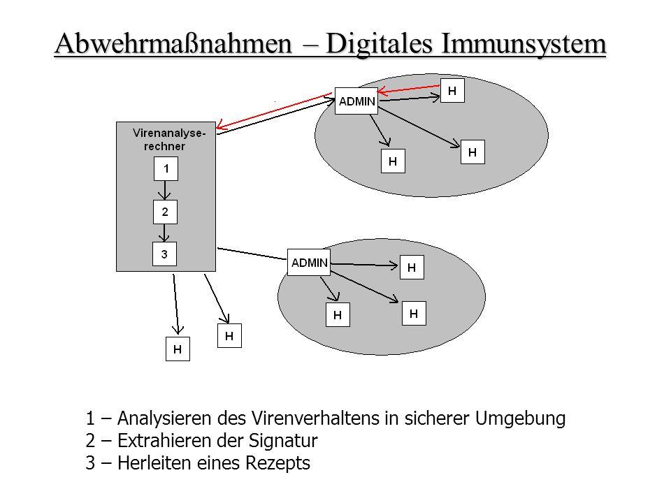 Abwehrmaßnahmen – Digitales Immunsystem 1 – Analysieren des Virenverhaltens in sicherer Umgebung 2 – Extrahieren der Signatur 3 – Herleiten eines Reze
