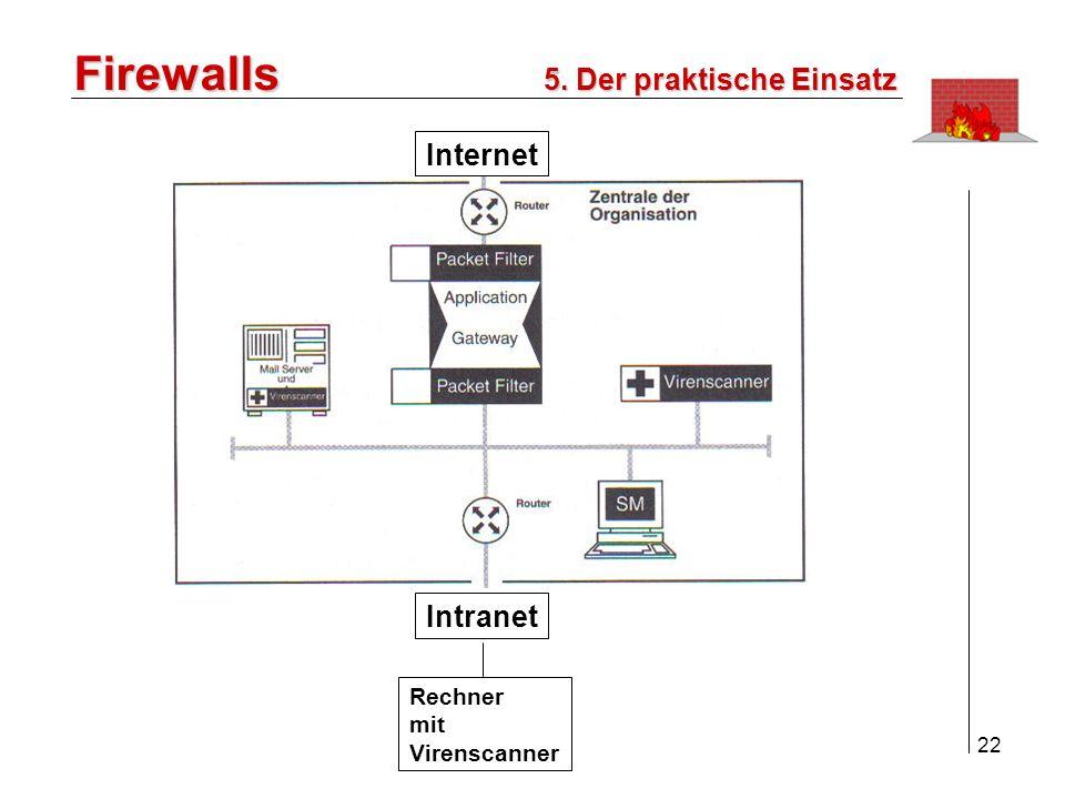 23 Firewalls Personal Firewall für Privatrechner oder Arbeitsplatzrechner In Unternehmen als Zusatz zum zentralen FW- System sollen möglichst Lücken schliessen die vom zentralen System auf der Datenebene nicht erkannt wurden wie z.B.: - Back Doors, Interne Angriffe, Maleware, aktive Inhalte von Webseiten und bösartige Email- Anhänge 5.