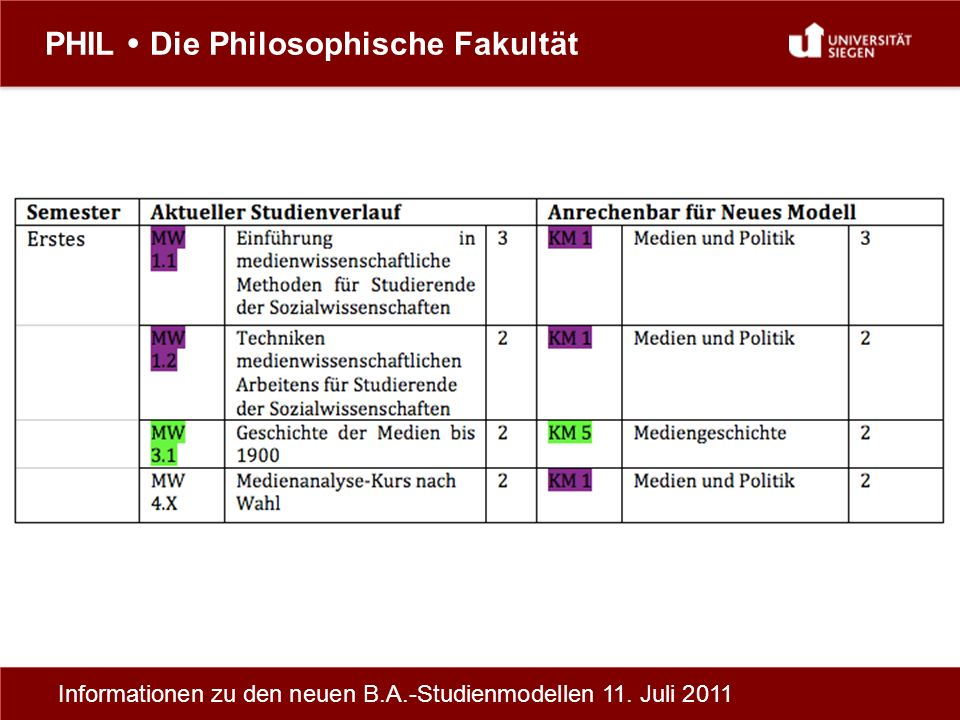 PHIL Die Philosophische Fakultät Informationen zu den neuen B.A.-Studienmodellen 11. Juli 2011
