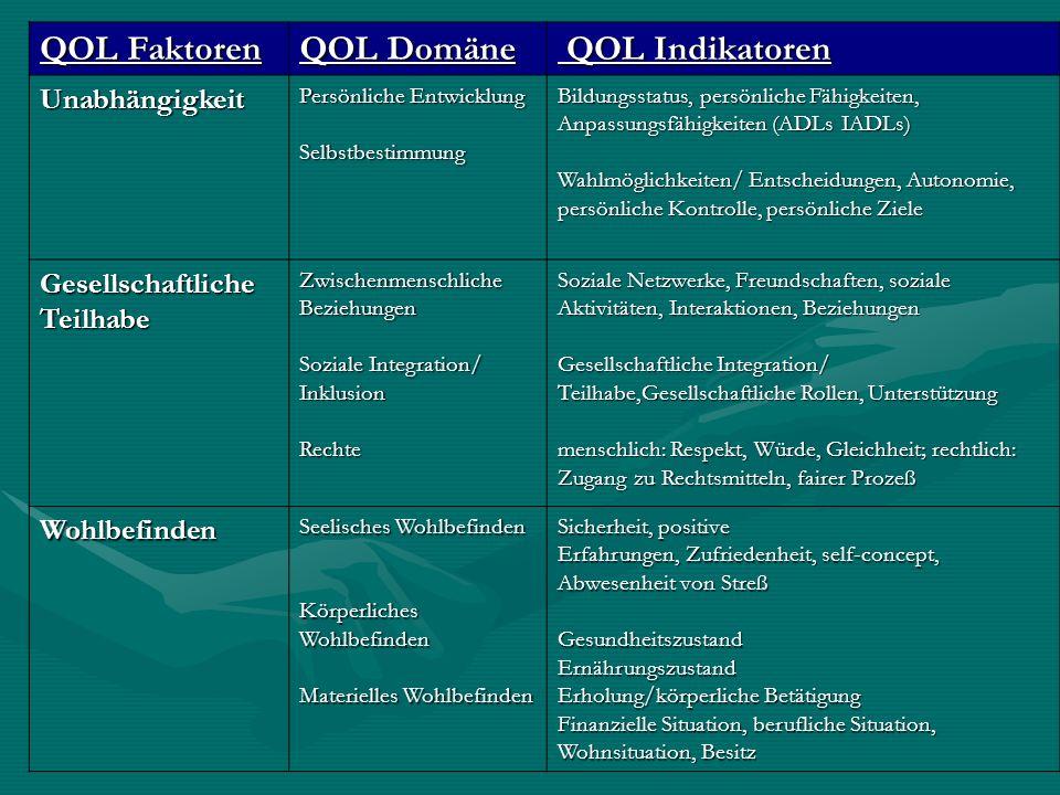 QOL Faktoren QOL Domäne QOL Indikatoren QOL Indikatoren Unabhängigkeit Persönliche Entwicklung Selbstbestimmung Bildungsstatus, persönliche Fähigkeite