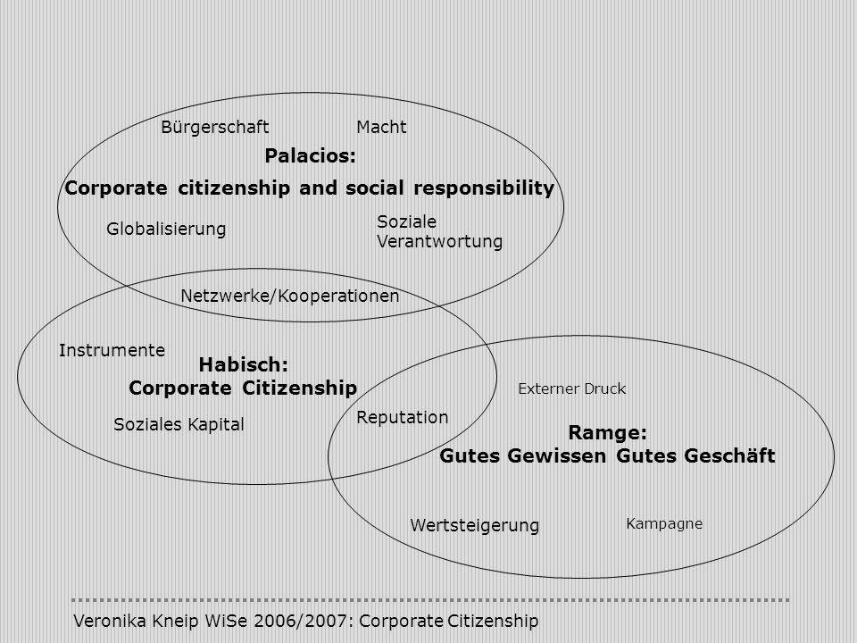 Veronika Kneip WiSe 2006/2007: Corporate Citizenship Ramge: Gutes Gewissen Gutes Geschäft Wertsteigerung Reputation Externer Druck Kampagne Habisch: C