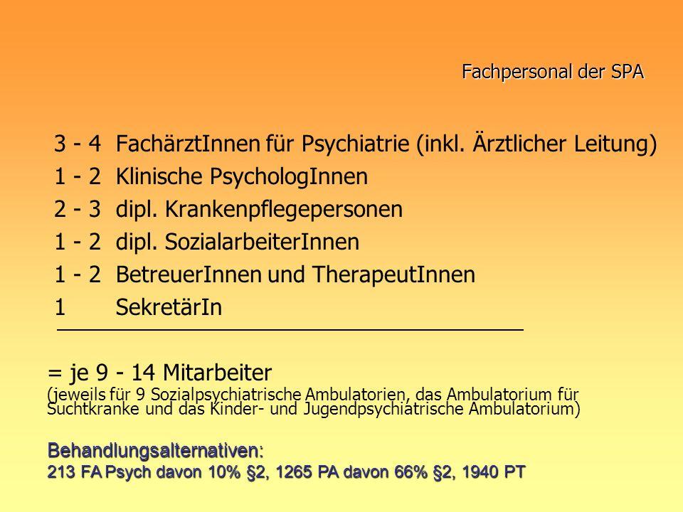 Fachpersonal der SPA 3 - 4 FachärztInnen für Psychiatrie (inkl. Ärztlicher Leitung) 1 - 2 Klinische PsychologInnen 2 - 3 dipl. Krankenpflegepersonen 1