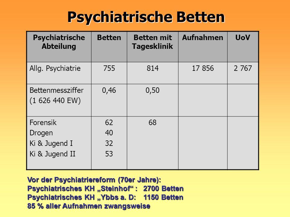 Psychiatrische Betten Vor der Psychiatriereform (70er Jahre): Psychiatrisches KH Steinhof :2700 Betten Psychiatrisches KH Ybbs a. D:1150 Betten 85 % a