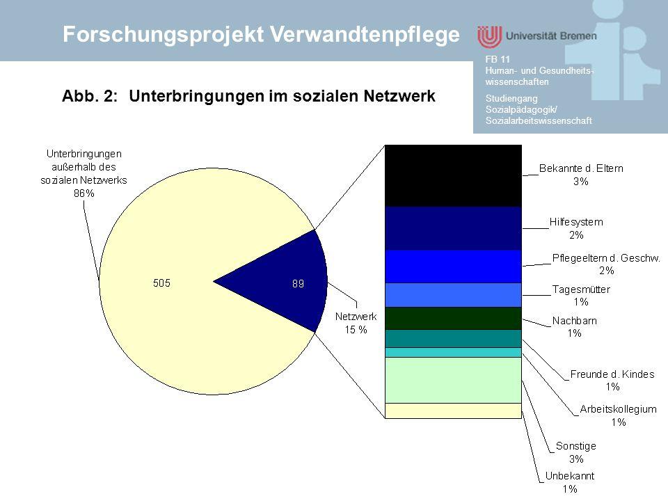 Forschungsprojekt Verwandtenpflege Studiengang Sozialpädagogik/ Sozialarbeitswissenschaft FB 11 Human- und Gesundheits- wissenschaften Abb. 2:Unterbri