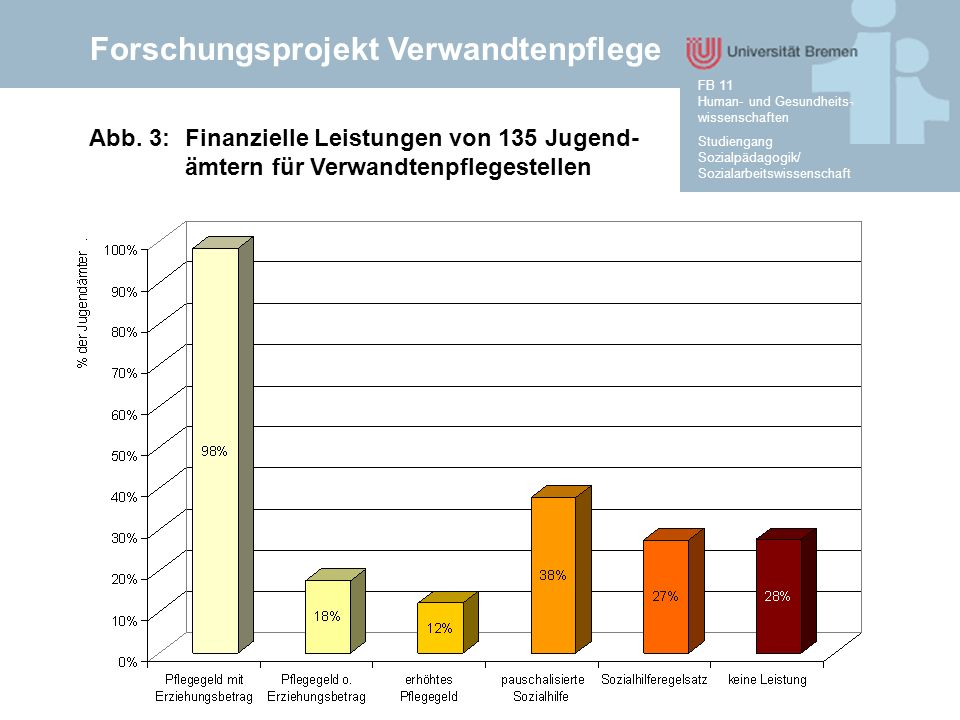 Forschungsprojekt Verwandtenpflege Studiengang Sozialpädagogik/ Sozialarbeitswissenschaft FB 11 Human- und Gesundheits- wissenschaften Abb. 3:Finanzie