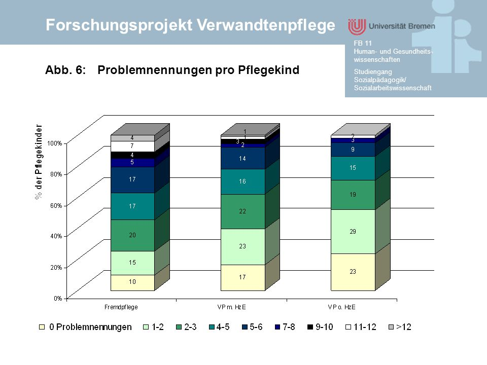 Forschungsprojekt Verwandtenpflege Studiengang Sozialpädagogik/ Sozialarbeitswissenschaft FB 11 Human- und Gesundheits- wissenschaften Abb. 6: Problem