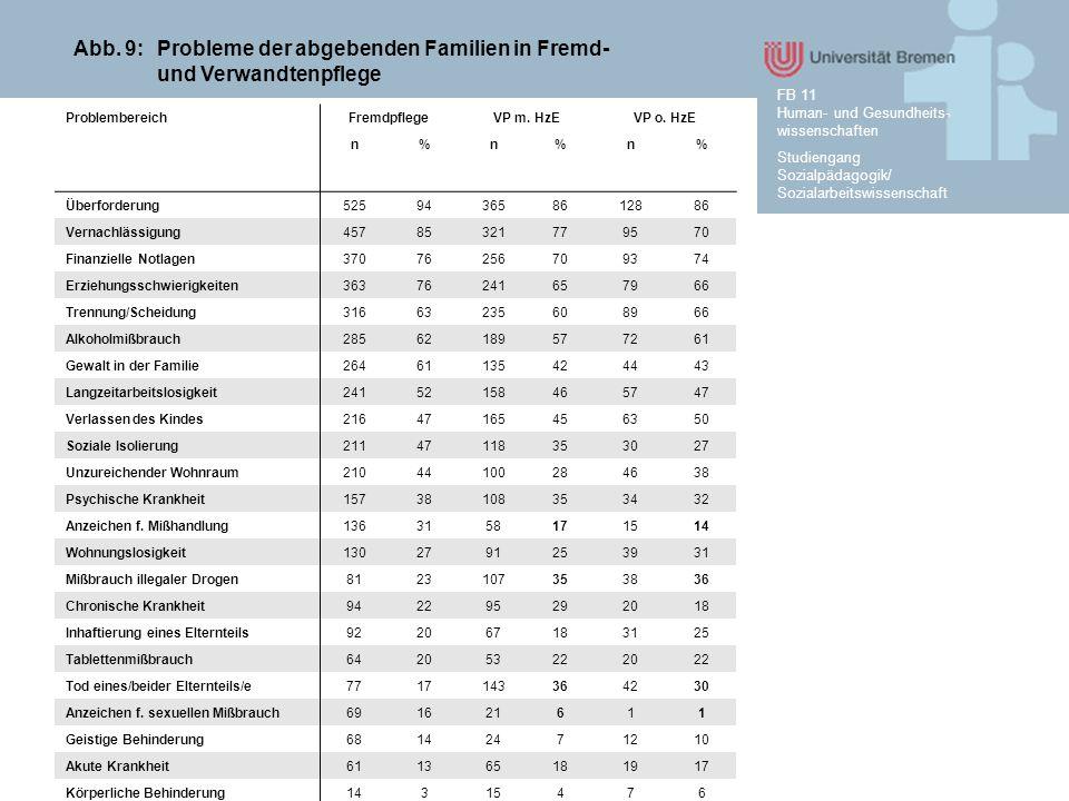 Studiengang Sozialpädagogik/ Sozialarbeitswissenschaft FB 11 Human- und Gesundheits- wissenschaften Abb. 9: Probleme der abgebenden Familien in Fremd-