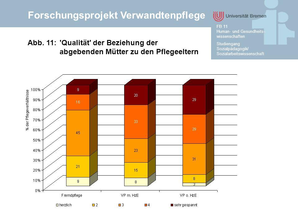 Forschungsprojekt Verwandtenpflege Studiengang Sozialpädagogik/ Sozialarbeitswissenschaft FB 11 Human- und Gesundheits- wissenschaften Abb. 11:'Qualit