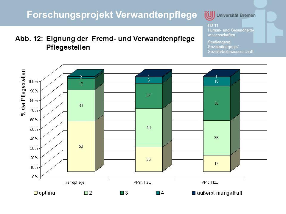 Forschungsprojekt Verwandtenpflege Studiengang Sozialpädagogik/ Sozialarbeitswissenschaft FB 11 Human- und Gesundheits- wissenschaften Abb. 12:Eignung