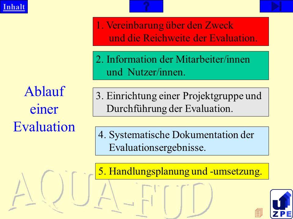 Inhalt Ablauf einer Evaluation 1.Vereinbarung über den Zweck und die Reichweite der Evaluation.