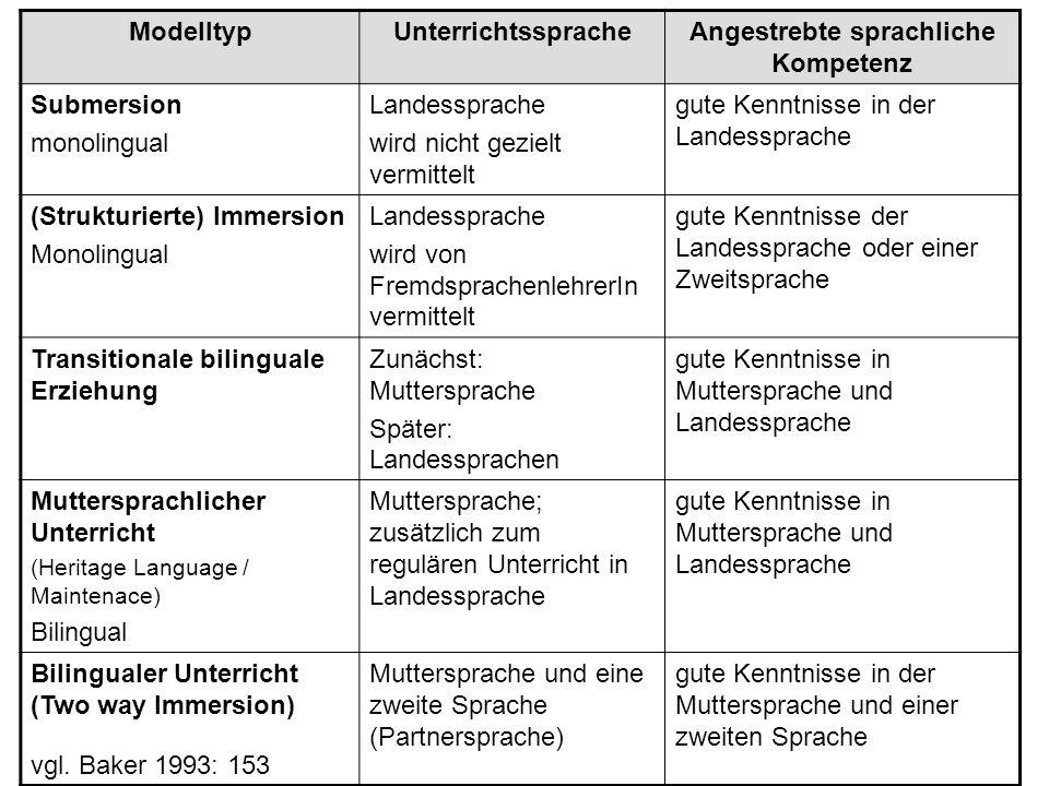 ModelltypUnterrichtsspracheAngestrebte sprachliche Kompetenz Submersion monolingual Landessprache wird nicht gezielt vermittelt gute Kenntnisse in der