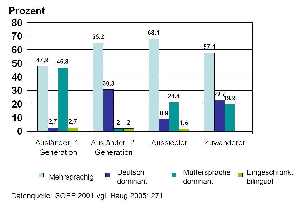 Mehrsprachig Deutsch dominant Muttersprache dominant Eingeschränkt bilingual Datenquelle: SOEP 2001 vgl. Haug 2005: 271