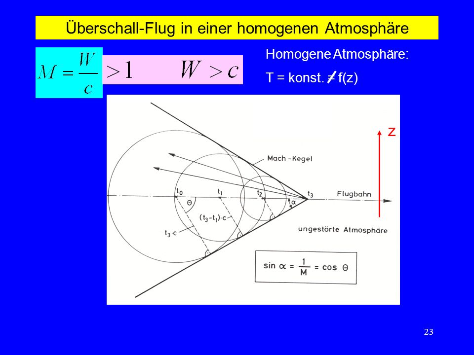 23 Überschall-Flug in einer homogenen Atmosphäre Homogene Atmosphäre: T = konst. = f(z) z