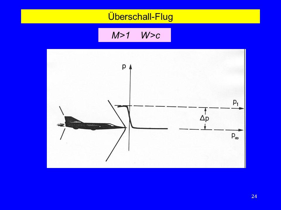 24 Überschall-Flug M>1 W>c