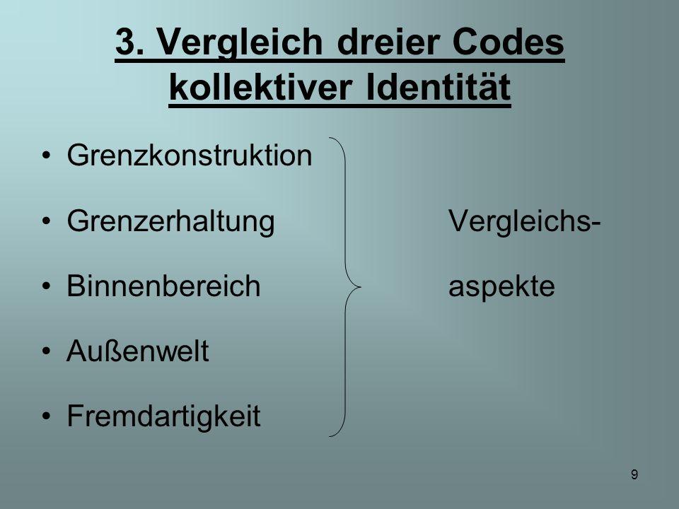 9 3. Vergleich dreier Codes kollektiver Identität Grenzkonstruktion GrenzerhaltungVergleichs- Binnenbereichaspekte Außenwelt Fremdartigkeit