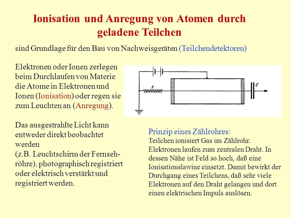 Ionisation und Anregung von Atomen durch geladene Teilchen sind Grundlage für den Bau von Nachweisgeräten (Teilchendetektoren) Elektronen oder Ionen zerlegen beim Durchlaufen von Materie die Atome in Elektronen und Ionen (Ionisation) oder regen sie zum Leuchten an (Anregung).