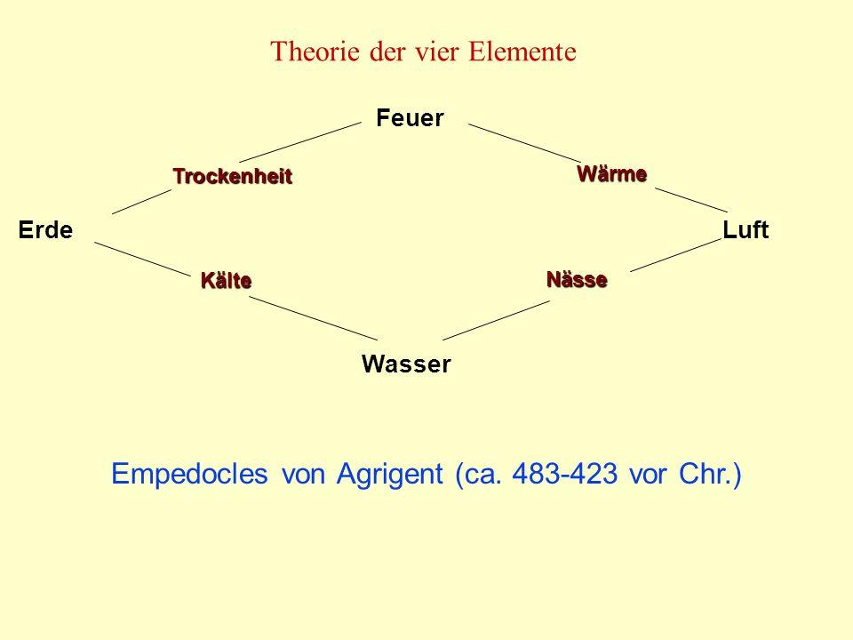 Elemente und Platonische Körper Plato (428 - 347 vor Chr.) Tetraeder Würfel Oktaeder Ikosaeder Dodekaeder Feuer Erde Luft Wasser Äther Plato identifiziert die Atome mit den fünf regelmäßigen (platonischen) Körpern.