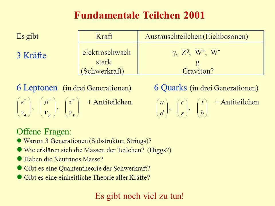 Fundamentale Teilchen 2001 Kraft Austauschteilchen (Eichbosonen) elektroschwach, Z 0, W +, W - stark g (Schwerkraft) Graviton? Es gibt 3 Kräfte 6 Lept