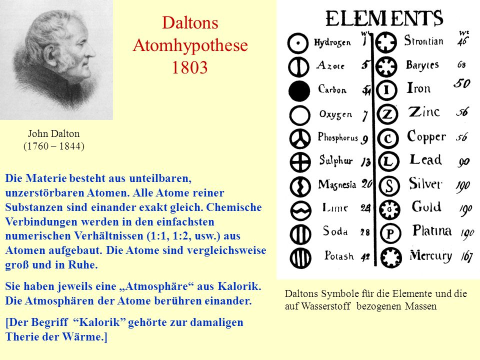 Daltons Atomhypothese 1803 Die Materie besteht aus unteilbaren, unzerstörbaren Atomen. Alle Atome reiner Substanzen sind einander exakt gleich. Chemis