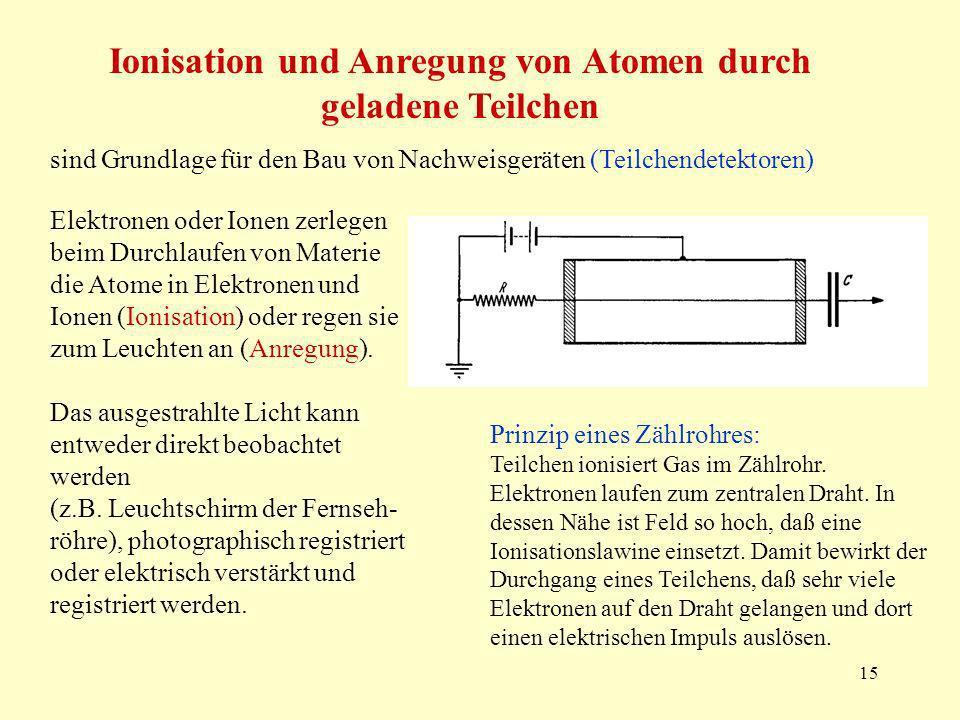 15 Ionisation und Anregung von Atomen durch geladene Teilchen sind Grundlage für den Bau von Nachweisgeräten (Teilchendetektoren) Elektronen oder Ionen zerlegen beim Durchlaufen von Materie die Atome in Elektronen und Ionen (Ionisation) oder regen sie zum Leuchten an (Anregung).