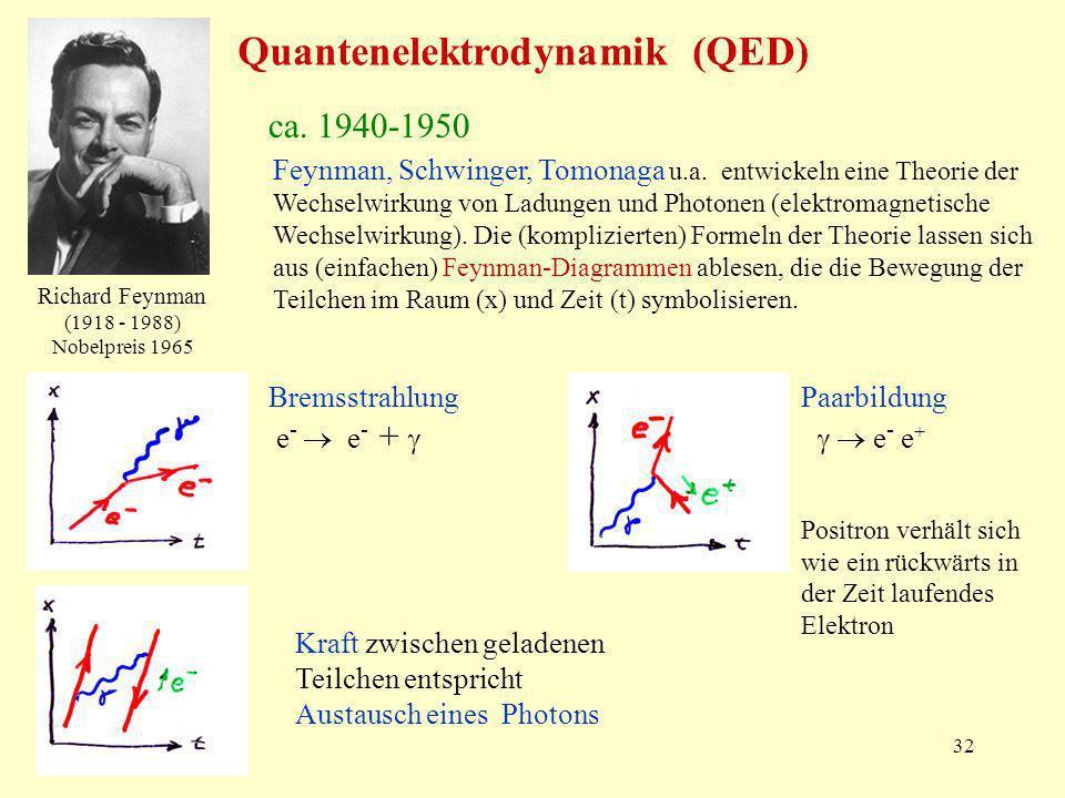 32 Quantenelektrodynamik (QED) ca. 1940-1950 Feynman, Schwinger, Tomonaga u.a. entwickeln eine Theorie der Wechselwirkung von Ladungen und Photonen (e